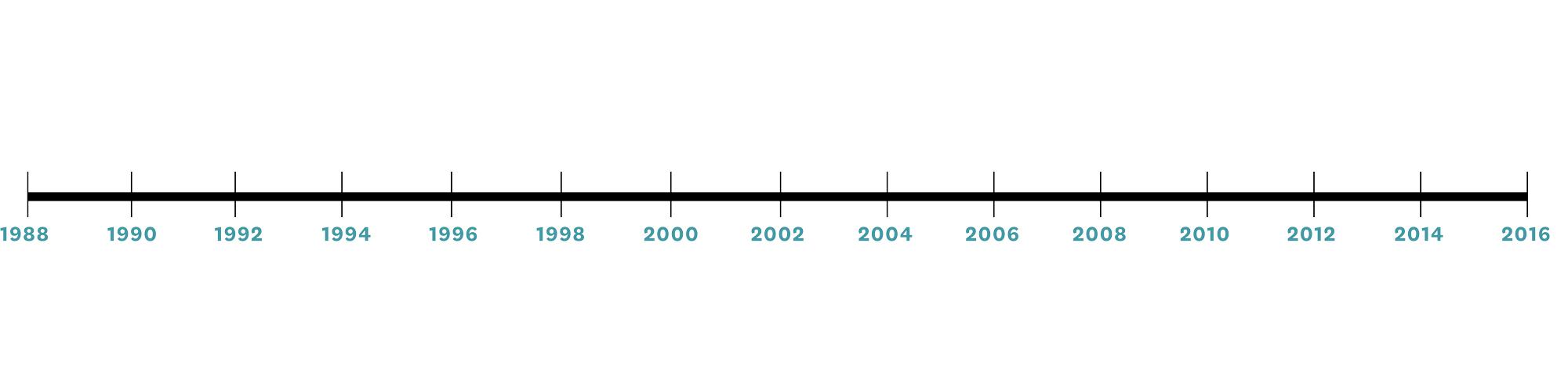 rockland timeline